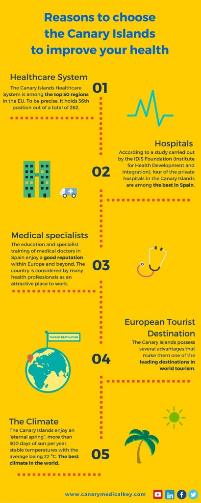 Reasons to choose the Canary Islands to improve your health